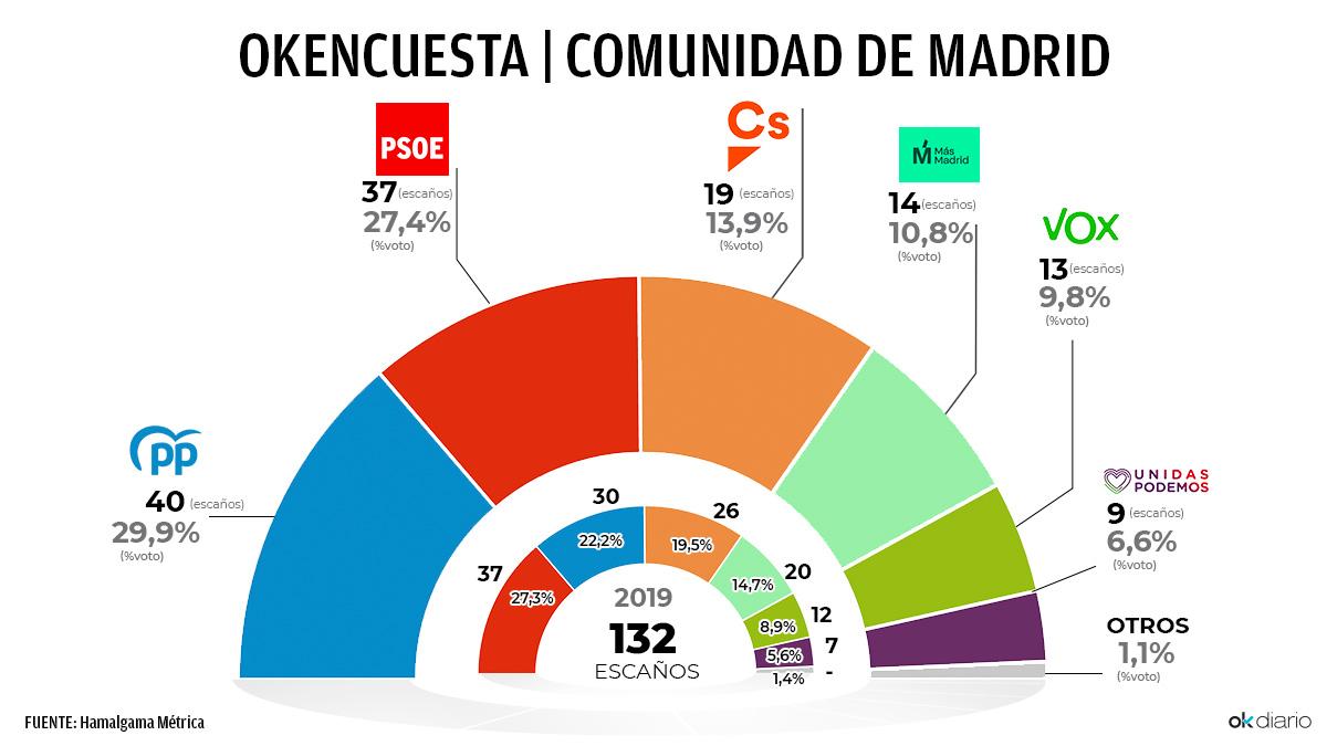 OKENCUESTA-Comunidad de Madrid.