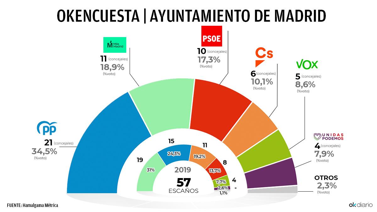 OKEncuesta del Ayuntamiento de Madrid.