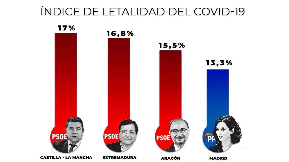 Tres comunidades socialistas tienen mayor letalidad que Madrid por el Covid-19