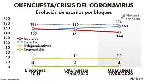 Evolución del número de escaños por bloques, según la encuesta elaborada por Hamalgama Métrica para OKDIARIO.