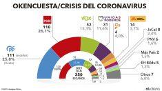Encuesta electoral elaborada por Hamalgama Métrica para OKDIARIO.