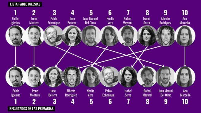 Las bases de Podemos repudian a Echenique: le degradan del 3º al 6º puesto