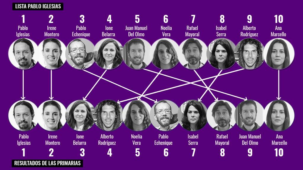 La candidatura que proponía Pablo Iglesias (arriba) y la lista reordenada tras la votación de las bases (abajo).