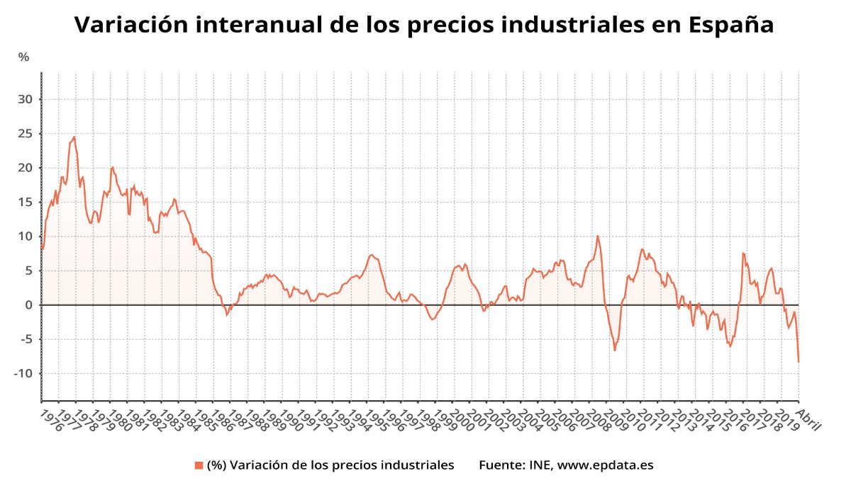 Los precios industriales en los últimos años