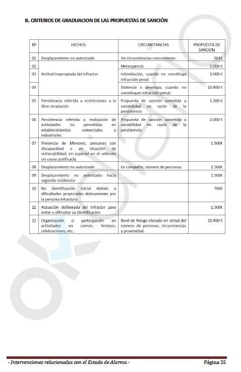 Marlaska ordena a la Policía multar con 2.000 € a cada ciudadano que no acepte las multas «con resignación»