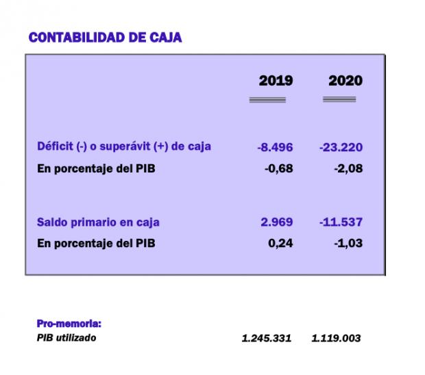 El Gobierno oculta que el hundimiento real de la economía en 2020 será de más del 10%