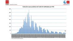 Evolución de los datos de contagios en la Comunidad de Madrid.