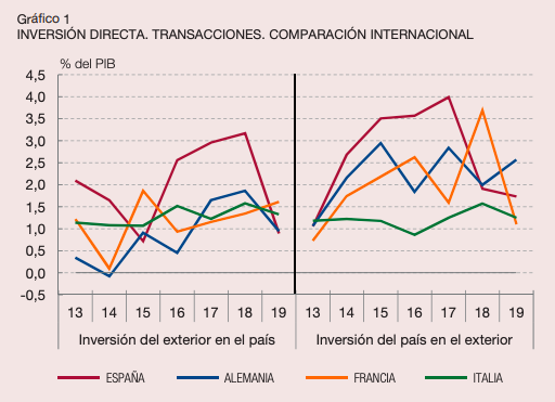 La inversión extranjera se hunde un 70% en el primer año completo de Sánchez en el poder