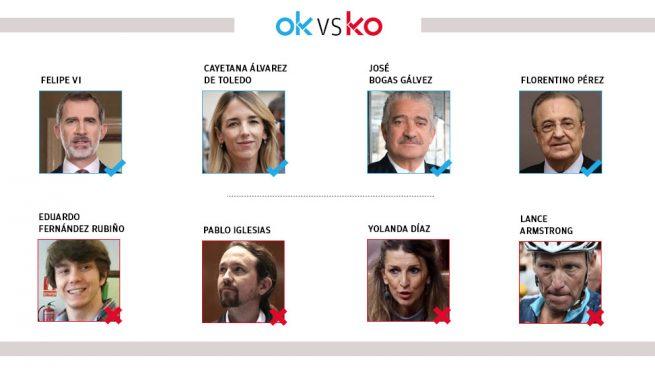 Los OK y KO del miércoles, 3 de junio