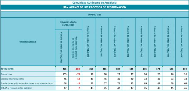 Andalucía pretende cerrar 93 entes y empresas públicas hasta 2022 y Valencia apenas diez