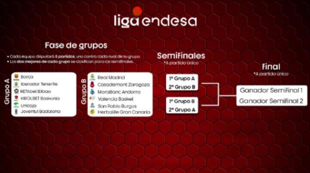 Así es el calendario de la fase final de la Liga Endesa