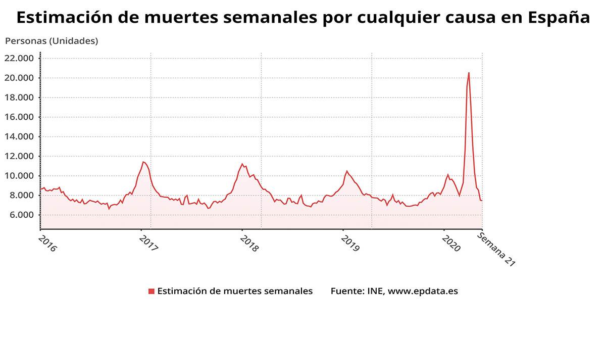 La mortalidad registrada por el INE.