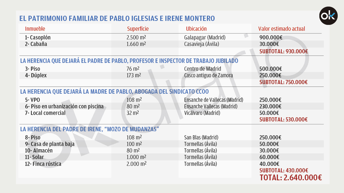 Iglesias y Montero son «grandes propietarios» según Podemos: tienen 4 casas y 8 cuando hereden