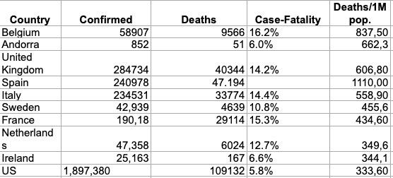 Las nuevas directrices de la OMS fuerzan a España a admitir el número real de muertos: 47.000 según el INE