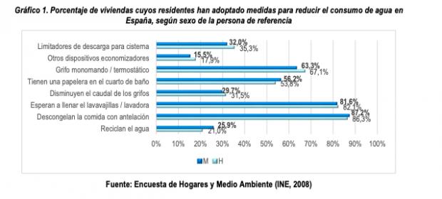 Gráfico insertado en el informe