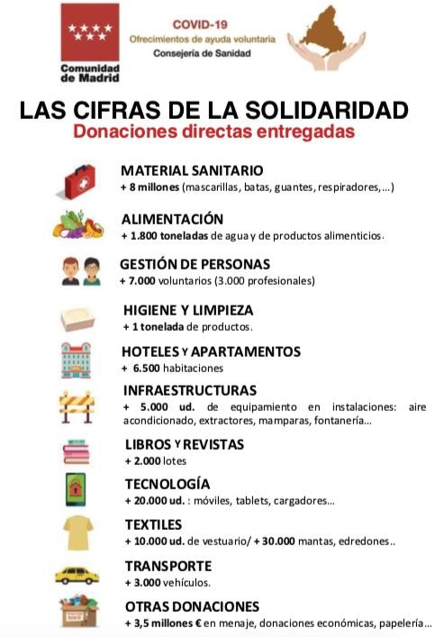 Sánchez recogió 17 millones en donaciones contra el Covid y Ayuso más de 23 sólo en Madrid