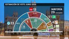 Elecciones municipales, sondeo de Sigma Dos para Telemadrid