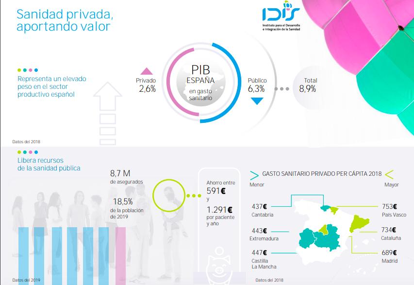 La sanidad privada española supone un ahorro de casi 5.000 millones anuales a las arcas públicas
