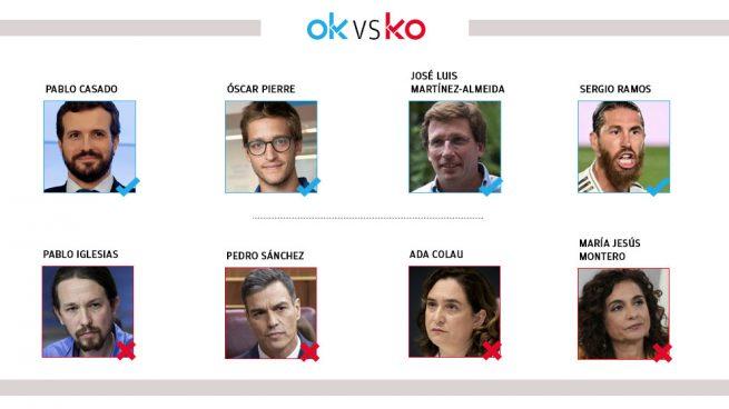 Los OK y KO del lunes, 6 de julio