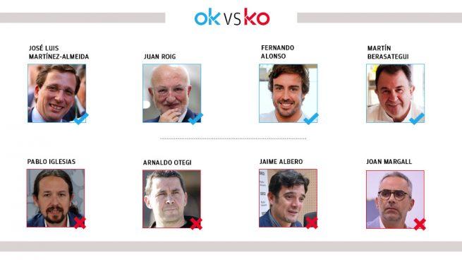 Los OK y KO del miércoles, 8 de julio