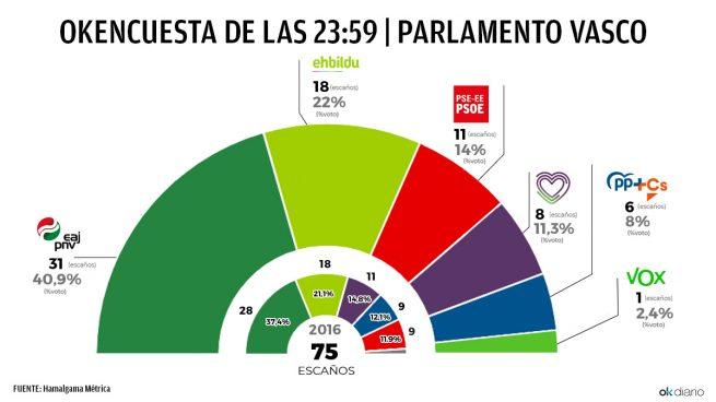 Encuesta de Hamalgama Métrica. Elecciones Galicia 2020