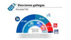 Sondeo de la TVG sobre las elecciones en Galicia