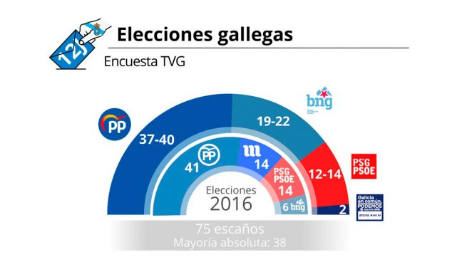 sondeos elecciones galicia 2020