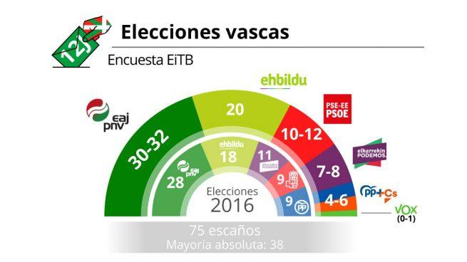 PNV y PSOE sumarían mayoría absoluta en el País Vasco y Vox entraría con un escaño, según los sondeos