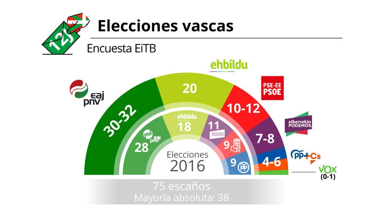 Sondeo de las elecciones vascas al cierre de las urnas difundido por Forta-TVE.