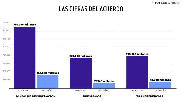 Sánchez vuelve a fracasar en la UE: España pierde 5.000 millones en ayudas a fondo perdido