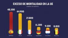 Exceso de mortalidad en la UE según datos de Eurostat.