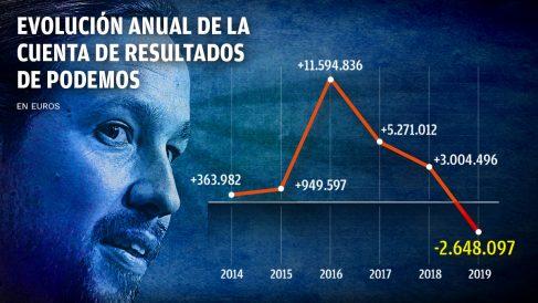 Evolución de la cuenta de resultados de Podemos.