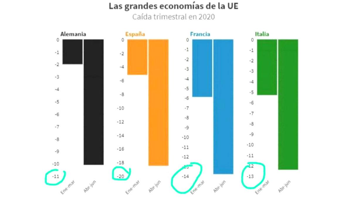 El gráfico 'fake' de RTVE sobre la caída del PIB en España y otros países europeos.
