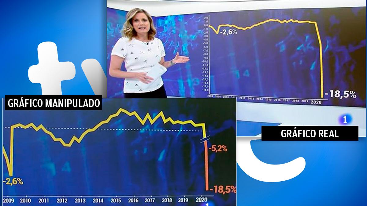 El gráfico manipulado por TVE en la esquina inferior izquierda y el mismo gráfico corregido en la esquina superior derecha.