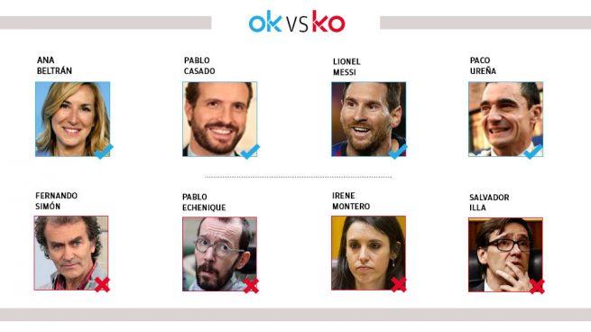 Los OK y KO del domingo, 9 de agosto