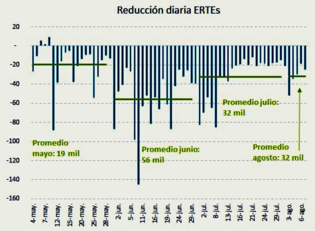 No hay brotes verdes: 880.000 personas continúan en ERTE en España el 14 de agosto