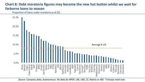 Porcentaje de moratorias respecto al crédito total de las principales entidades europeas. Fuente: Autonomous