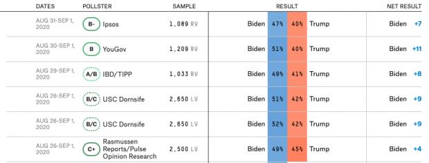 Biden manda sobre Trump en las encuestas a dos meses de las elecciones en Estados Unidos