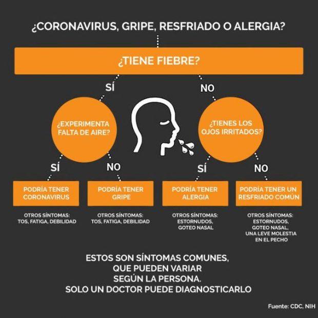 coronavirus gripe síntomas niños