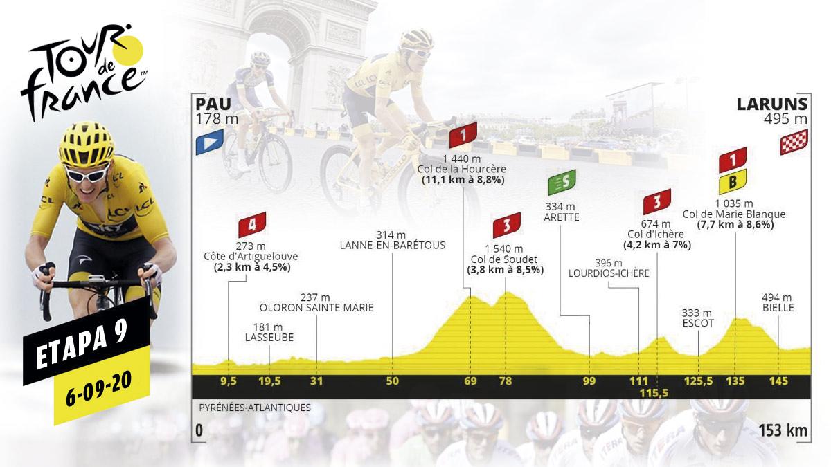 Perfil de la etapa 9 del Tour de Francia que se celebra el domingo 6 de septiembre.