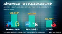 Santander sería la tercera entidad por volumen de activos.