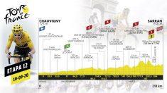 Etapa de hoy del Tour de Francia 2020, jueves 10 de septiembre.