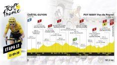 Etapa de hoy del Tour de Francia 2020, viernes 11 de septiembre