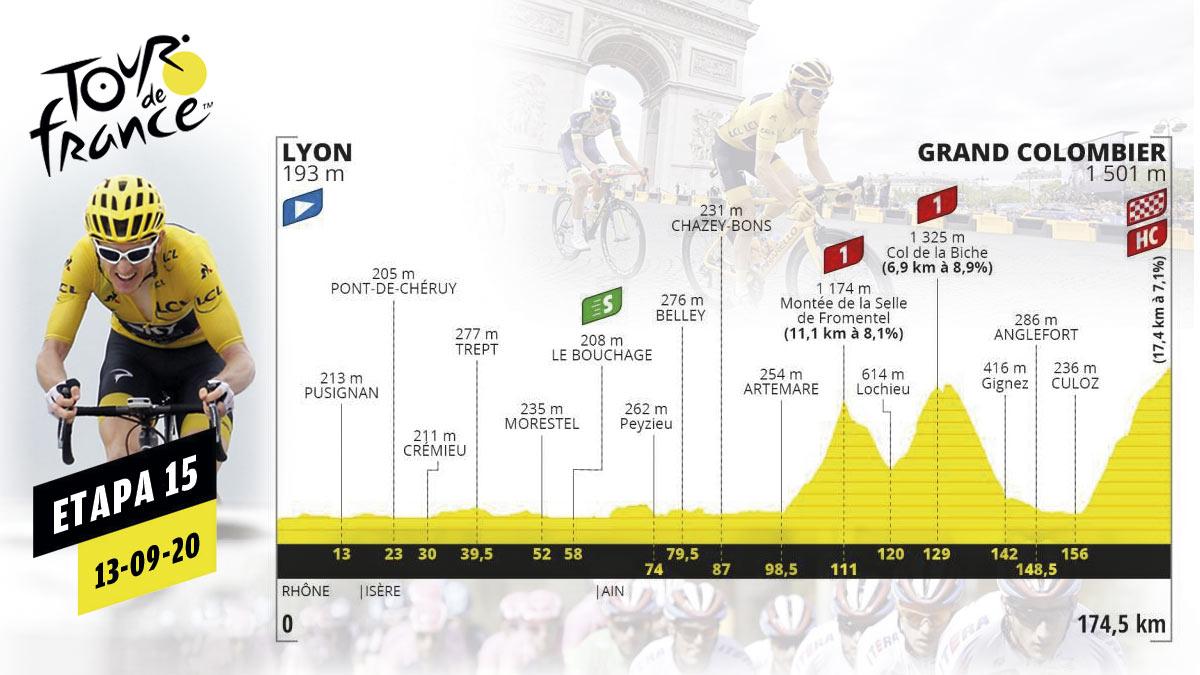Etapa de hoy del Tour de Francia 2020, sábado 13 de septiembre.