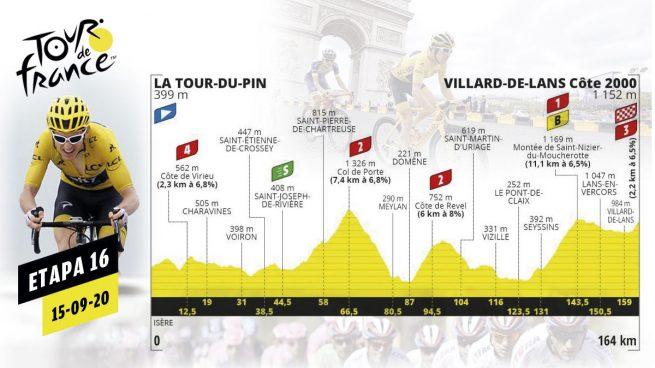 Etapa 16 Tour Francia