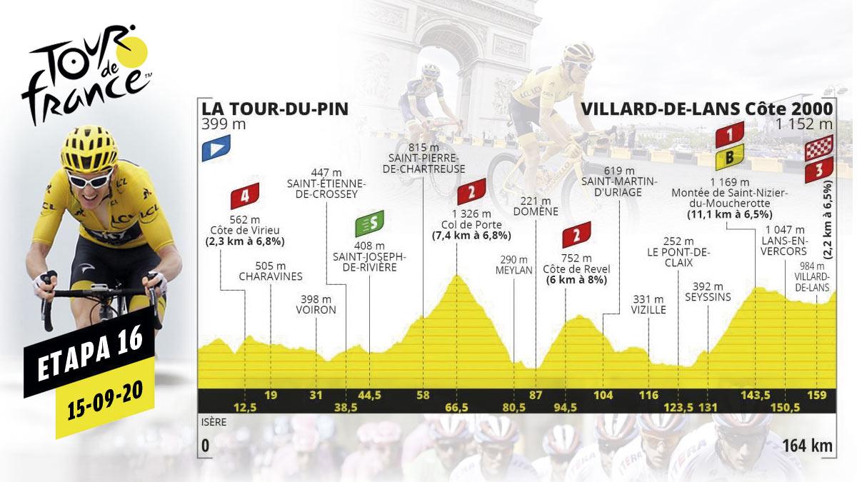 Etapa de hoy del Tour de Francia 2020, martes 15 de septiembre.