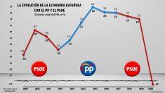 La evolución de la economía española con el PP y el PSOE.