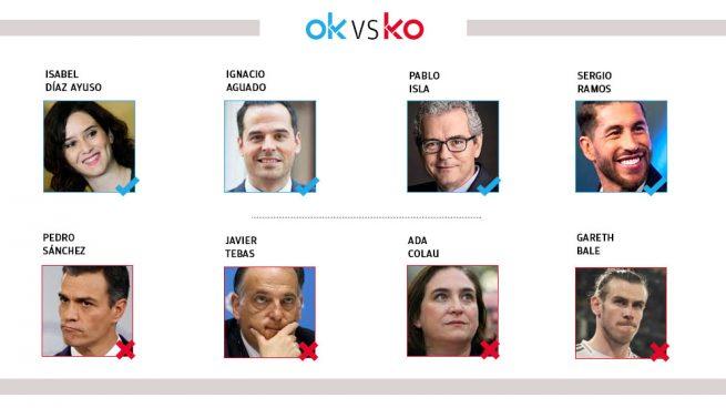 Los OK y KO del miércoles, 16 de septiembre