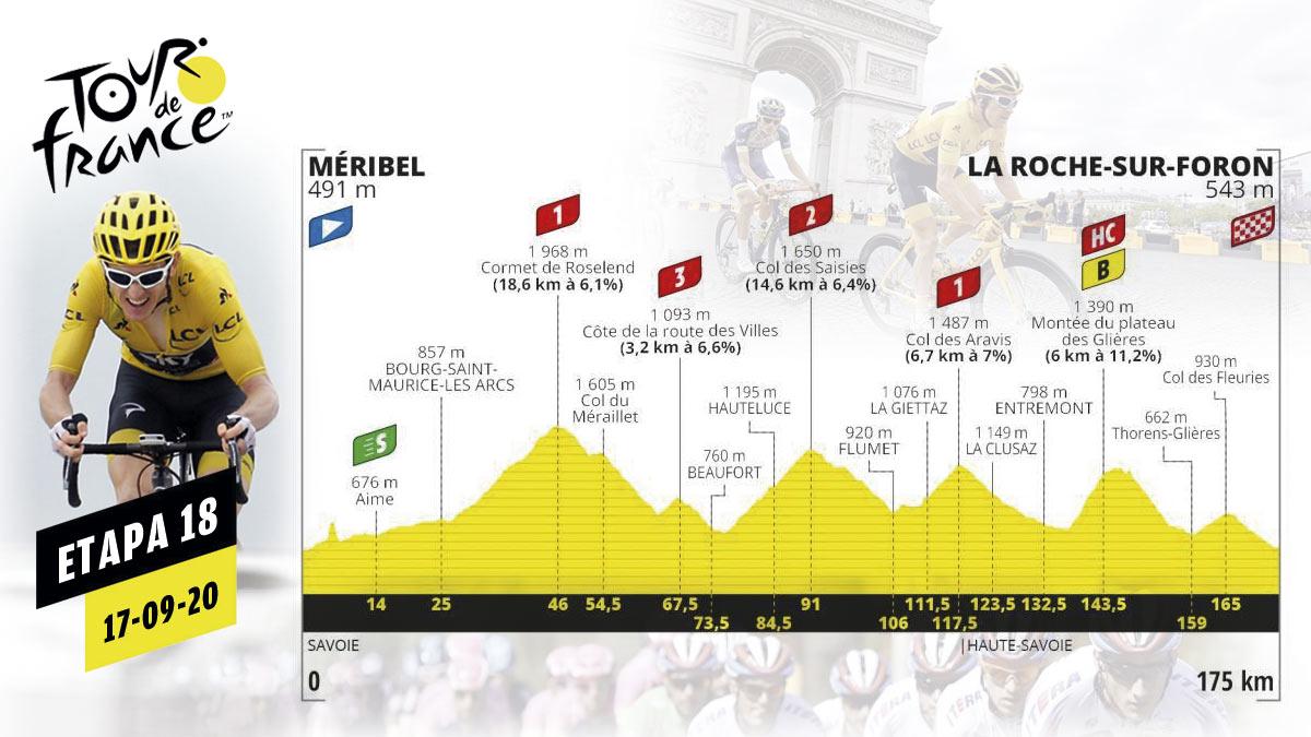 La etapa 18 del Tour de Francia 2020.