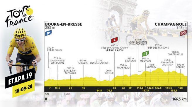 Etapa Tour de Francia